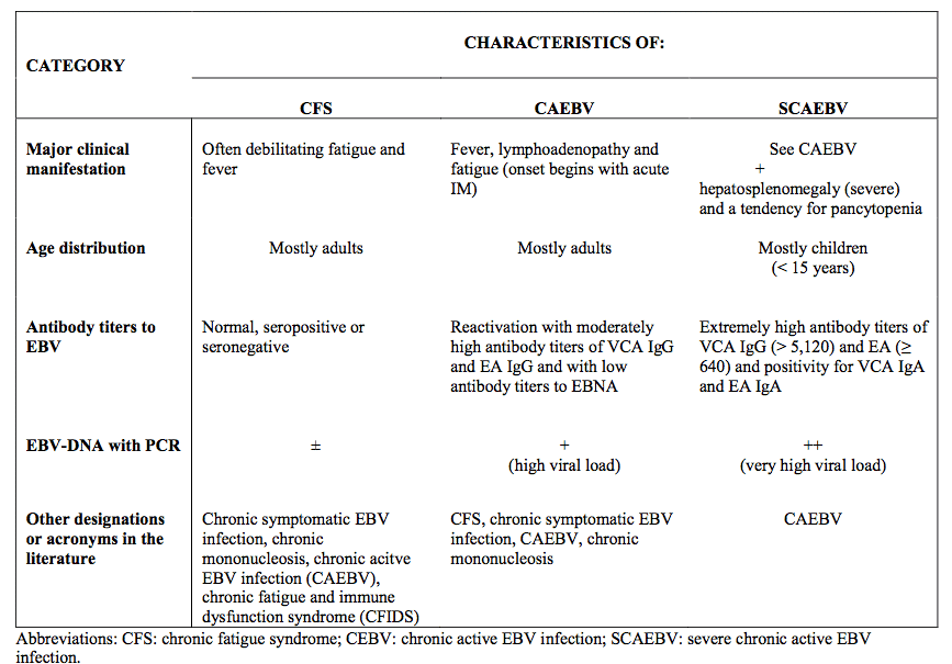 Chronic Fatigue Syndrome: Is Epstein-Barr Virus Hijacking